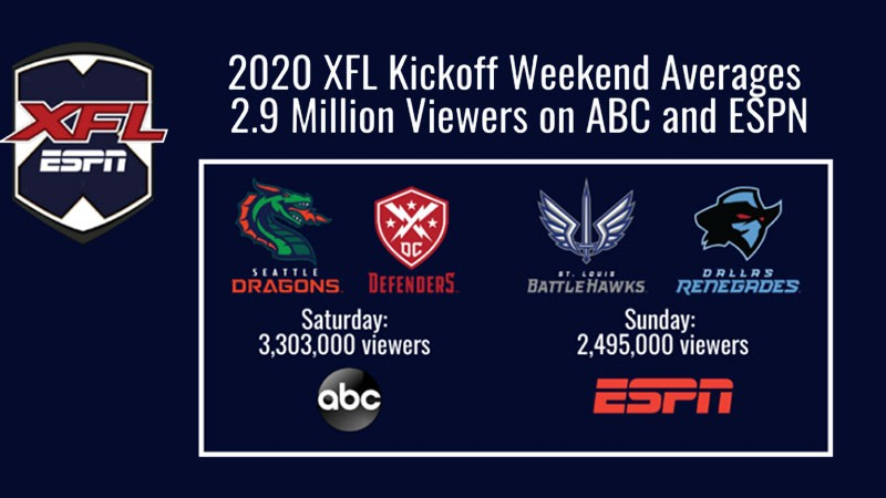 , ABC & ESPN's XFL Coverage Averages 2.9 Million Viewers, News on News, News on News